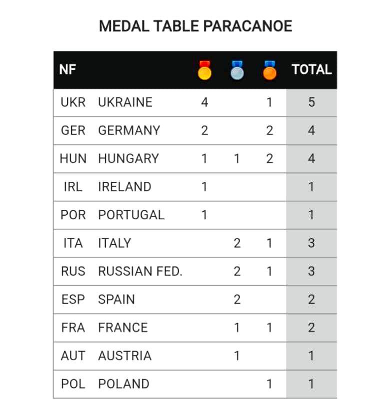 тріумфальна перемога україни на чемпіонаті європи з параканое